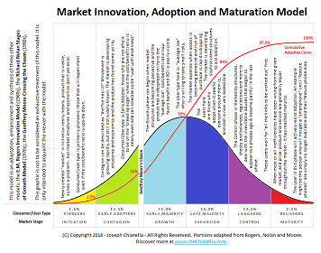 Market Innovation, Adoption and Maturation Model